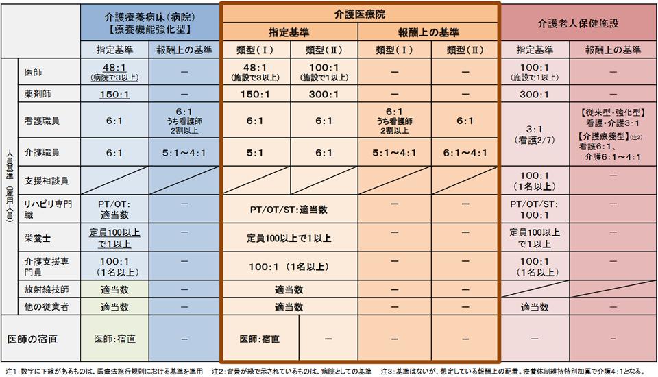 介護 医療院の基準( 人員基準) 表1